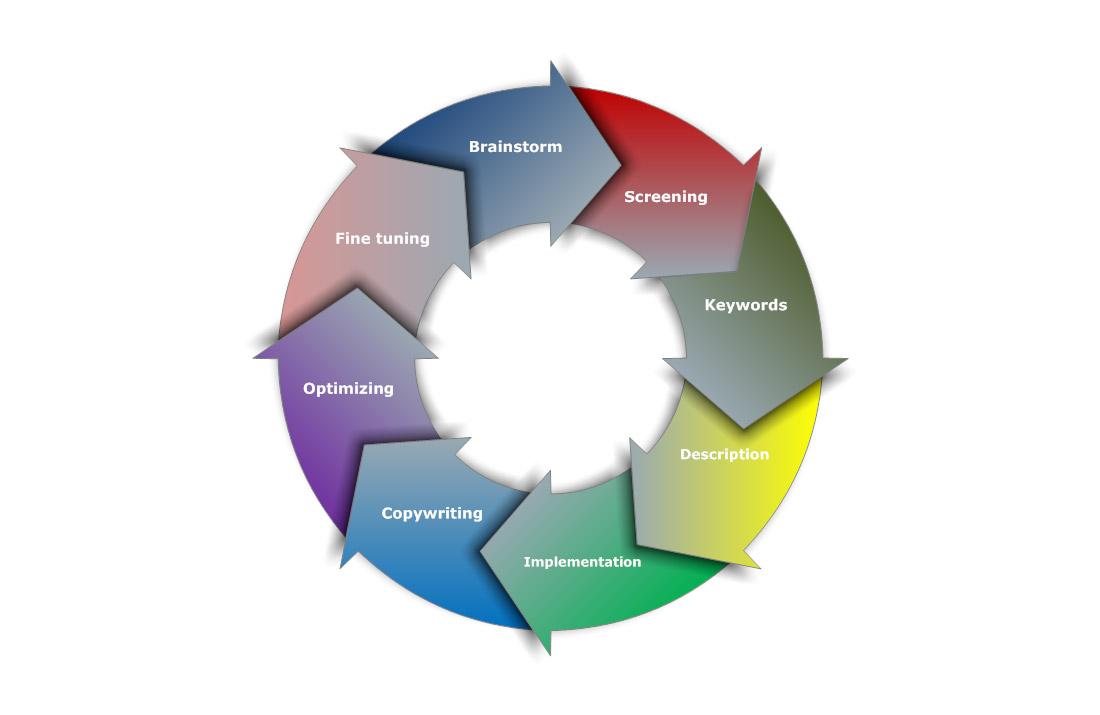 Seo Process Basics Openadviser Search Engine Diagram Optimization